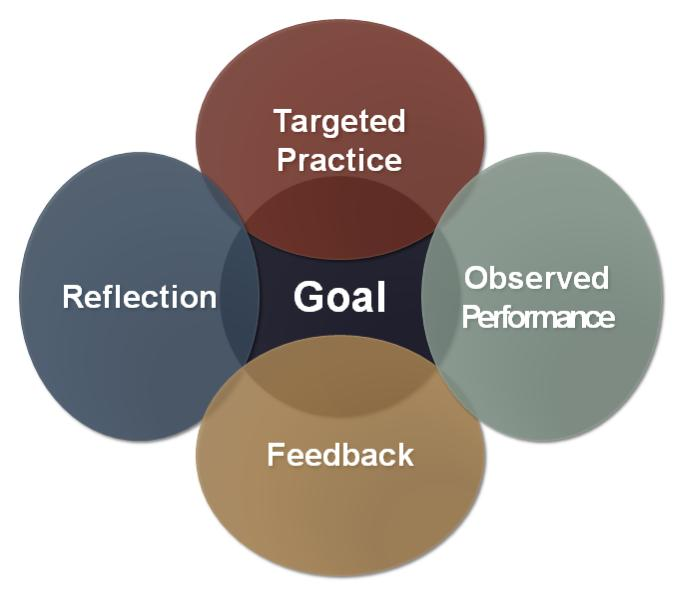 Graphic describing how targeted practice, reflection, observed performance and feedback can help one achieve goals