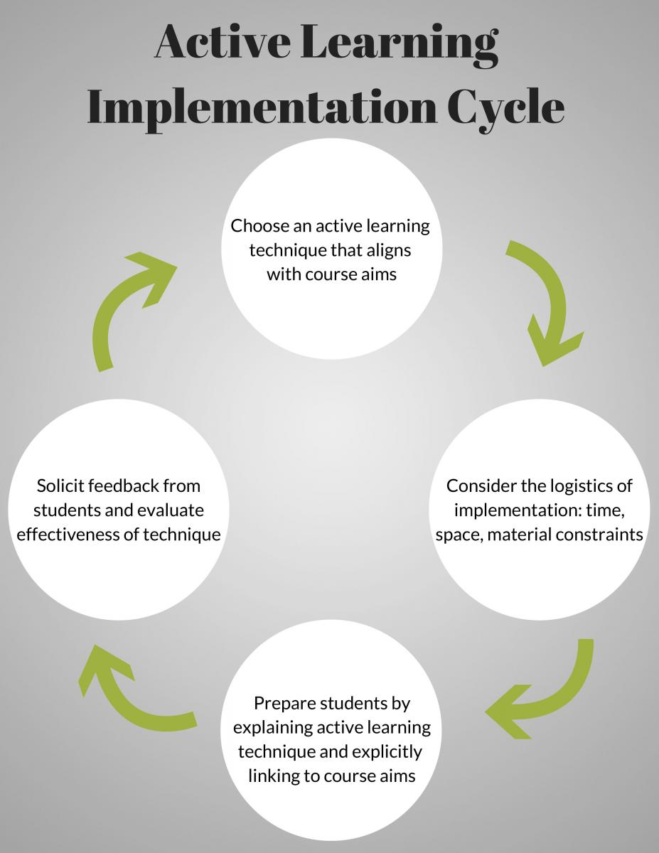 Active learning is implemented in a cycle. Begin by choosing an active learning technique that aligns with course aims. Next consider the logistics of implementation, keeping the constraints of time, space, and resources in mind. Introduce the active learning technique in class next, explaining to students how it will work, and linking it explicitly to course aims. Finally, solicit feedback from students and evaluate the effectiveness of the technique. You then can refine, or choose a new active learning technique and begin the cycle again.