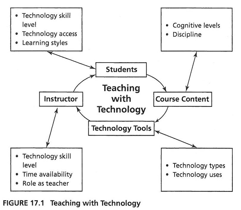 Teaching with Technology has four components: the course content, technology tools, the instructor and the students. The course content includes cognitive level and discipline of the course. The technology tools include technology types and technology uses.  The instructor includes technology skill level, time availability and his/her role as teacher. The students include their technology skill level, technology access and learning styles. All of these components are related to each other and involved in successfully integrating technology into one's teaching.